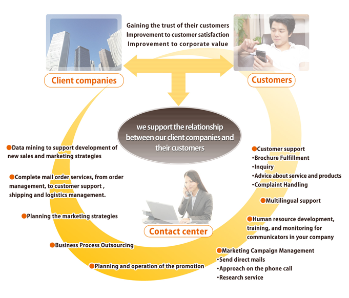 contact center diagram